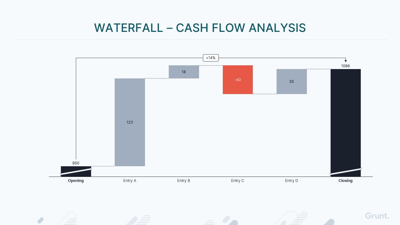Creating a cash flow bridge